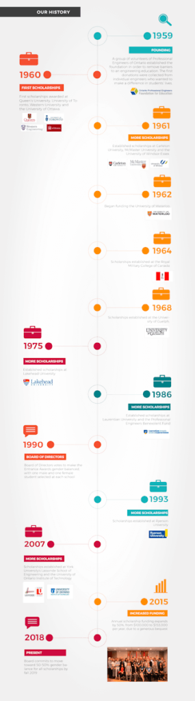 Infographic OPEFE Timeline